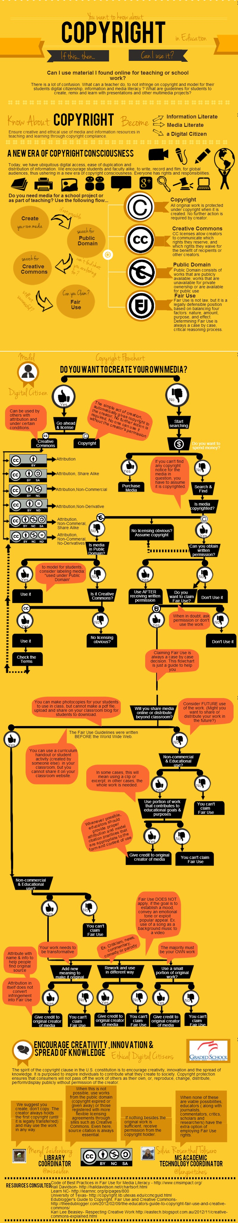 Created by Silvia Tolisano http://langwitches.org/blog/wp-content/uploads/2014/06/Copyright-Flowchart.jpg